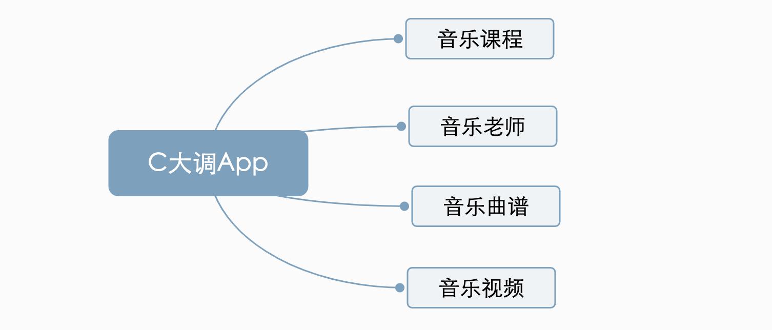 App主模块